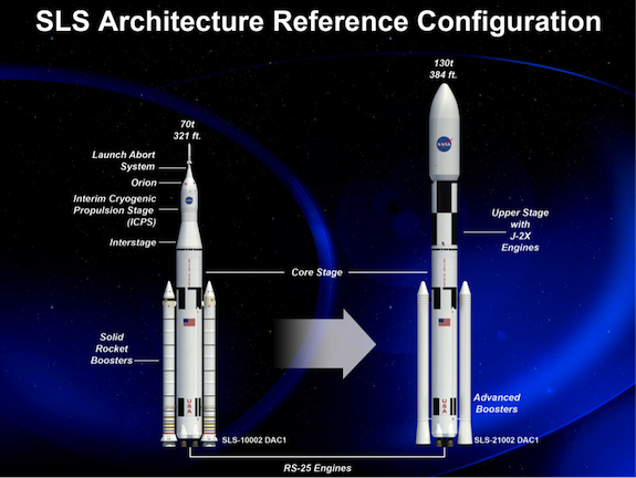 SLS Architecture Reference Configuration